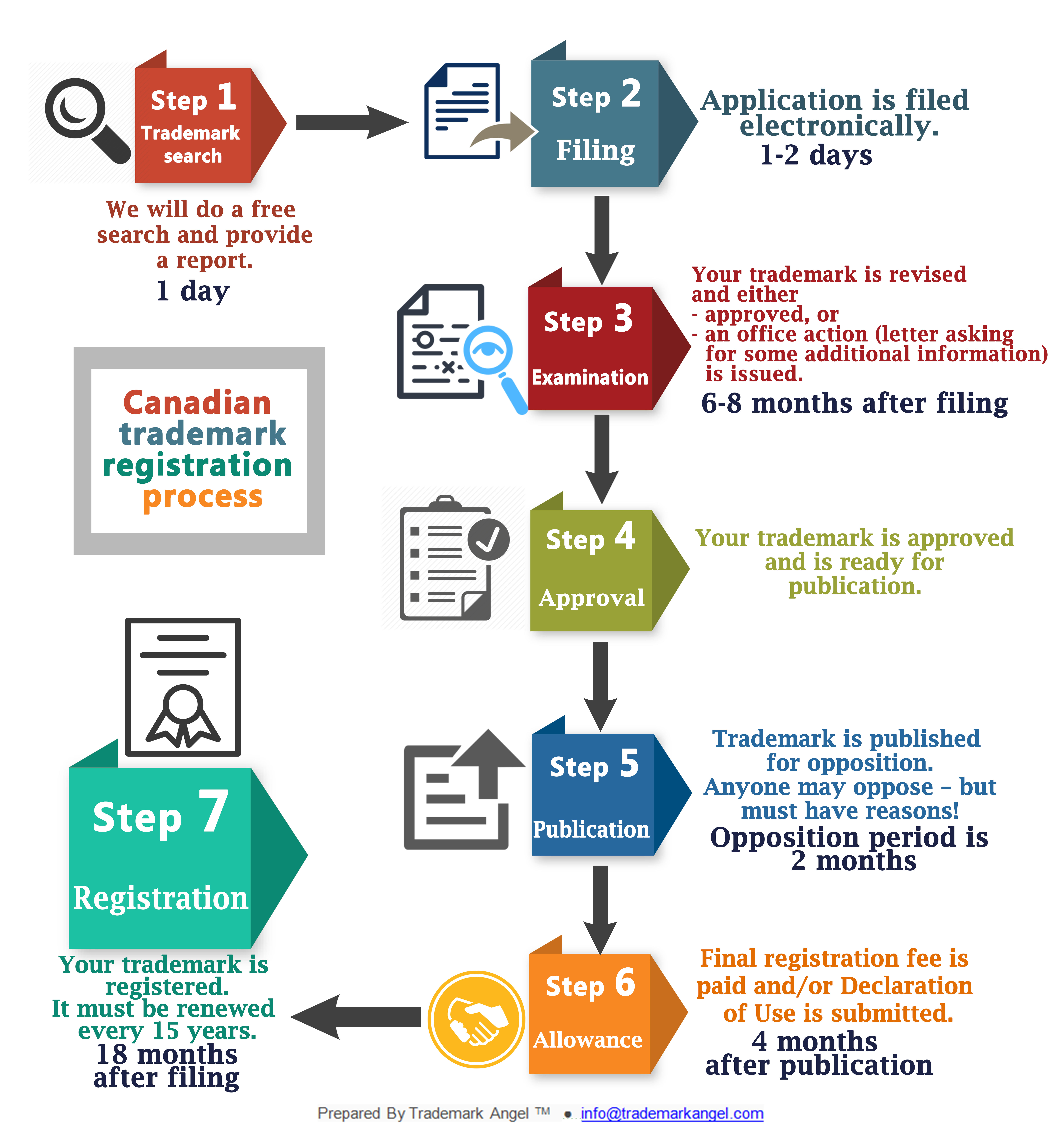 Trademark Registration Process in Canada